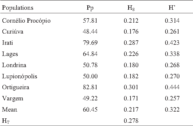 Table 2 - Measures of genetic variability eight populations of P. rigida by AFLP markers. Pp: percentage of polymorphic loci; Hs: Nei's gene diversity; H': Shannon-Wiener index; HT: total heterozygosity.
