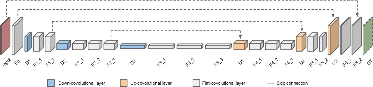 Figure 3 for Deep Video Deblurring
