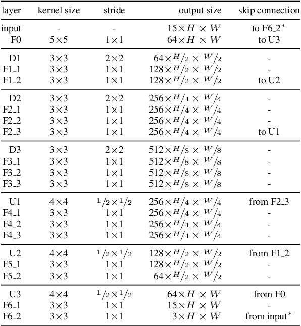 Figure 2 for Deep Video Deblurring