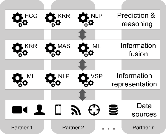 Figure 1 for Explainable AI for Intelligence Augmentation in Multi-Domain Operations
