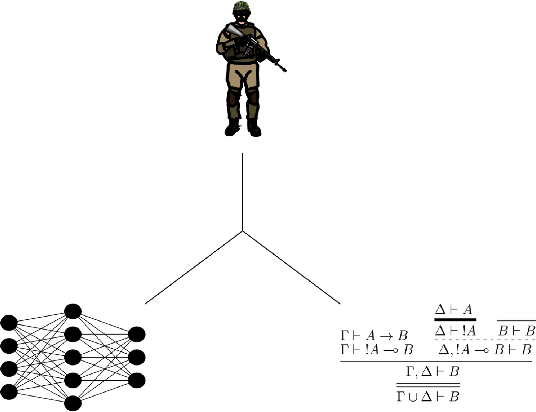 Figure 2 for Explainable AI for Intelligence Augmentation in Multi-Domain Operations