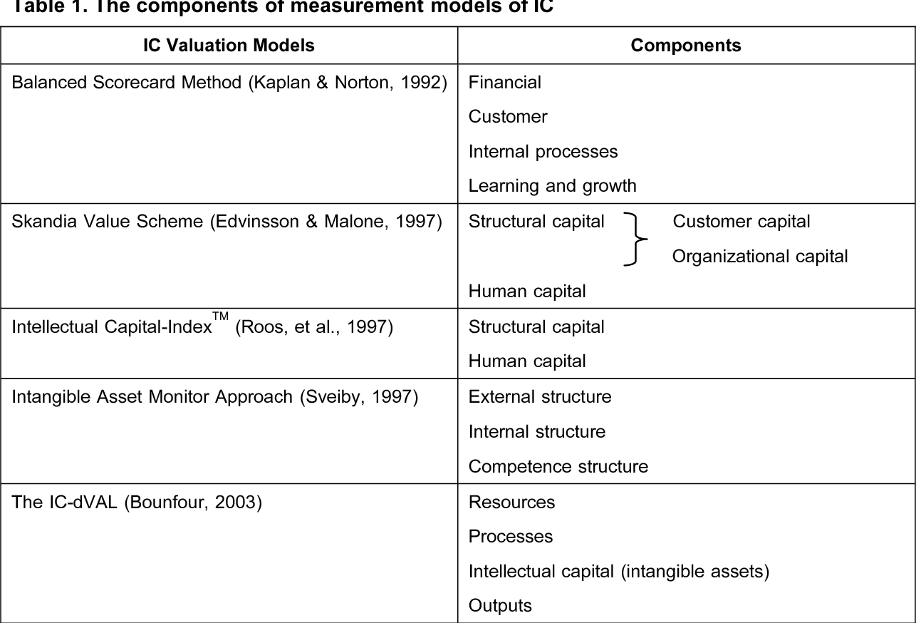 PDF] THE RELATIONSHIP BETWEEN INTELLECTUAL CAPITAL, FIRMS