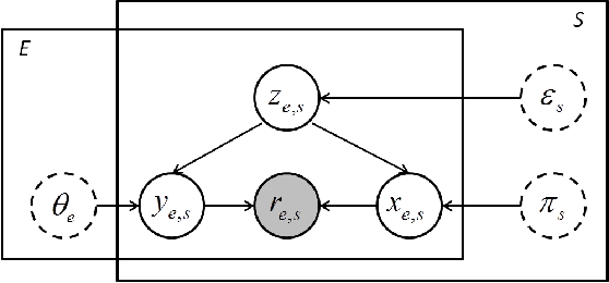 Figure 1 for GPM: A Generic Probabilistic Model to Recover Annotator's Behavior and Ground Truth Labeling