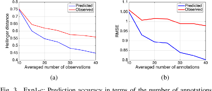 Figure 3 for GPM: A Generic Probabilistic Model to Recover Annotator's Behavior and Ground Truth Labeling