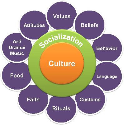 Figure 3 for Cogniculture: Towards a Better Human-Machine Co-evolution