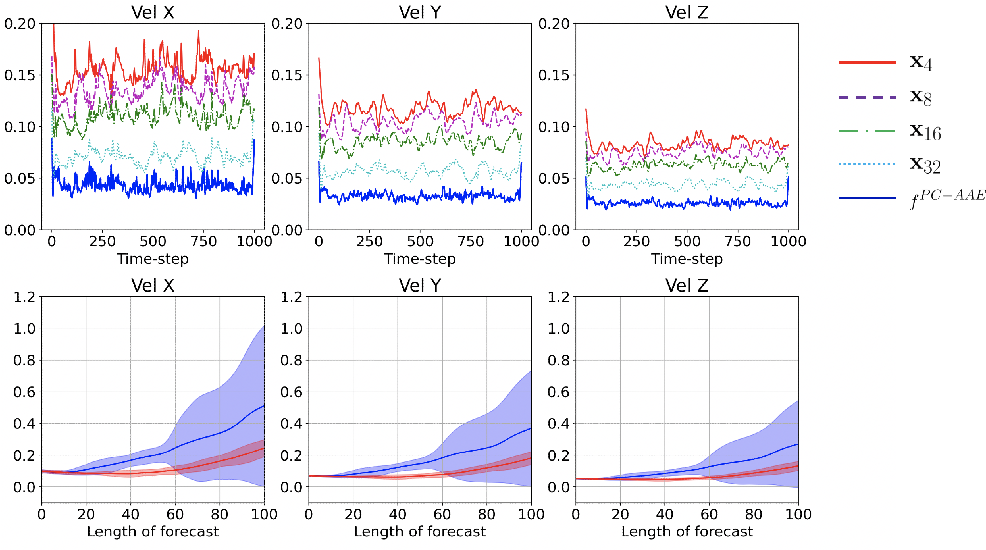 Figure 3 for Adversarial autoencoders and adversarial LSTM for improved forecasts of urban air pollution simulations