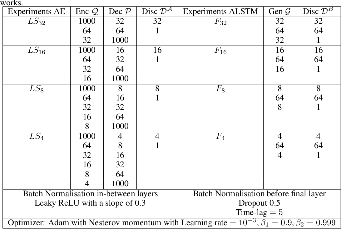 Figure 2 for Adversarial autoencoders and adversarial LSTM for improved forecasts of urban air pollution simulations