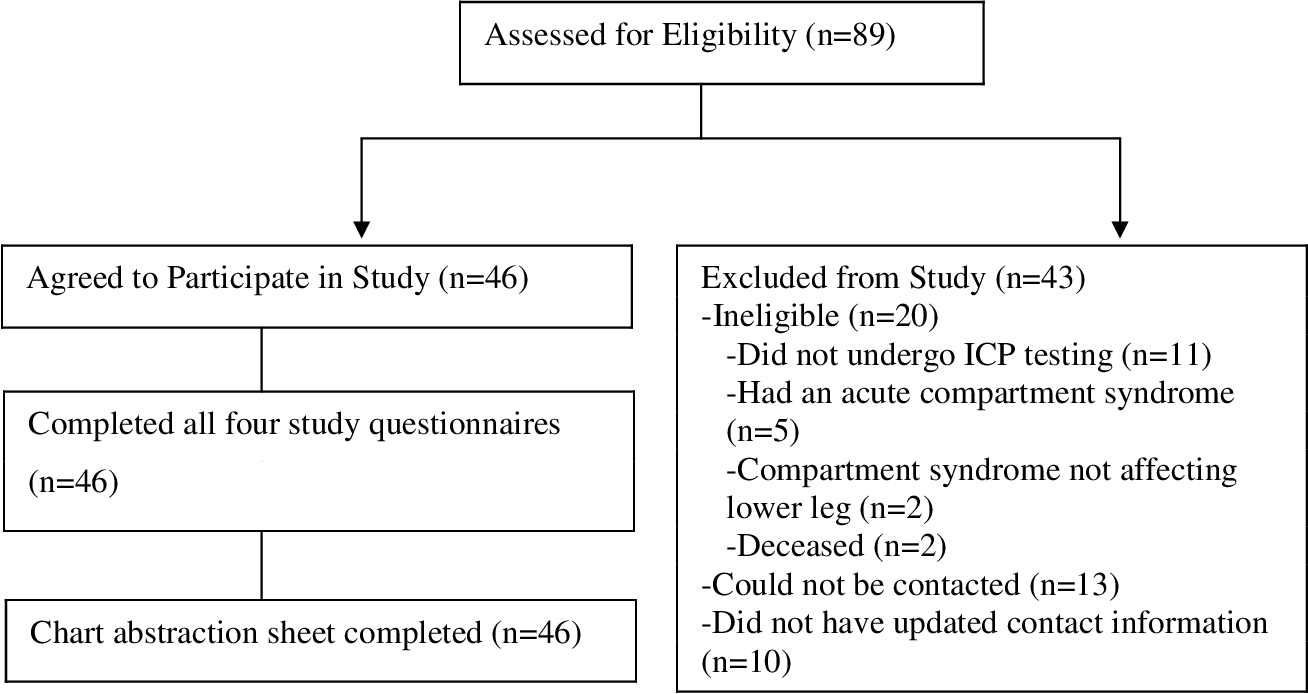 PDF] Assessing Long-Term Outcomes in Individuals Undergoing