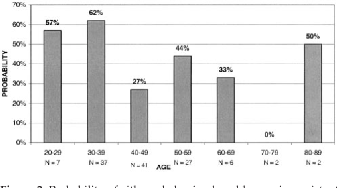 Figure 2 from Behavioral monitoring and urine toxicology testing in