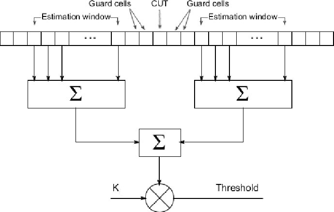 Figure 2 from A simple radar based on USRP software defined radio