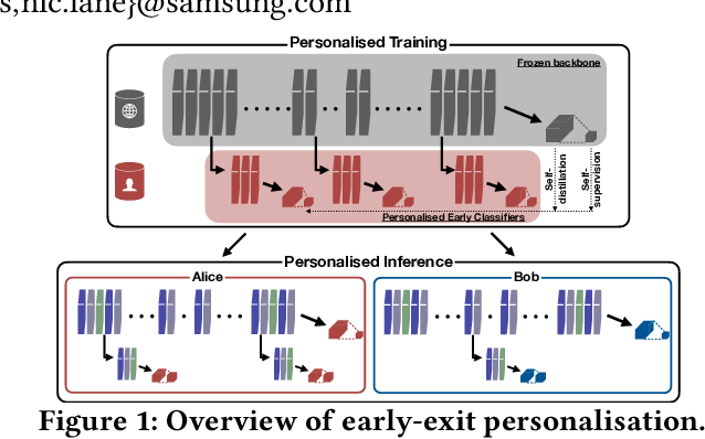 Figure 1 for It's always personal: Using Early Exits for Efficient On-Device CNN Personalisation