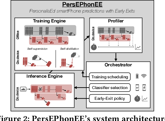 Figure 2 for It's always personal: Using Early Exits for Efficient On-Device CNN Personalisation