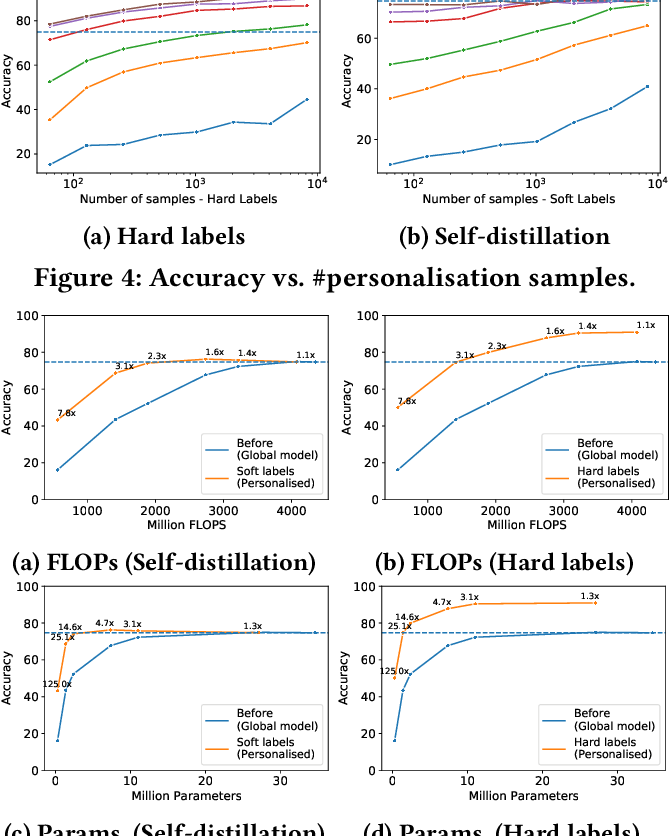 Figure 4 for It's always personal: Using Early Exits for Efficient On-Device CNN Personalisation