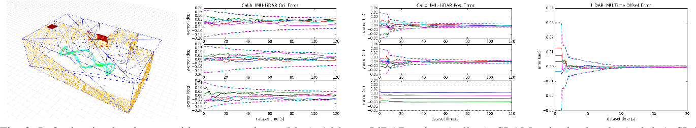 Figure 3 for LIC-Fusion 2.0: LiDAR-Inertial-Camera Odometry with Sliding-Window Plane-Feature Tracking