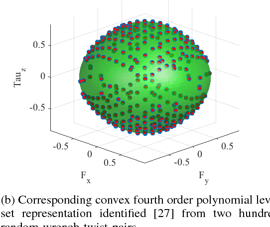 Figure 2 for A Fast Stochastic Contact Model for Planar Pushing and Grasping: Theory and Experimental Validation
