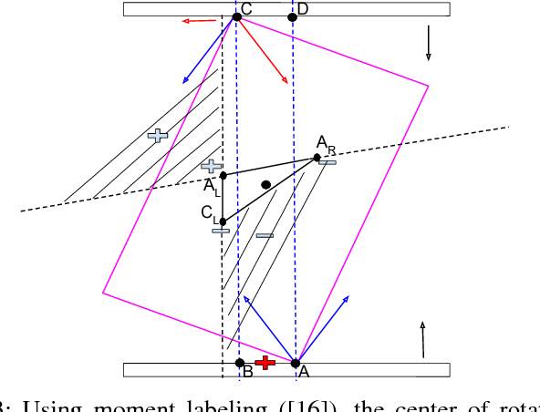 Figure 3 for A Fast Stochastic Contact Model for Planar Pushing and Grasping: Theory and Experimental Validation