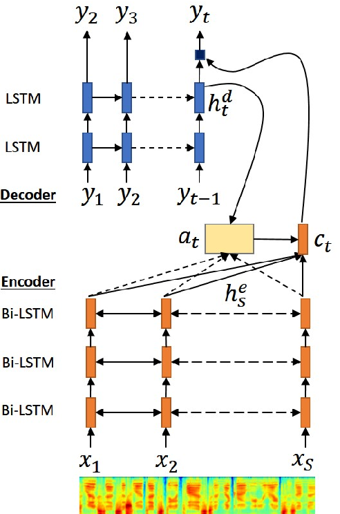 Figure 1 for Local Monotonic Attention Mechanism for End-to-End Speech and Language Processing