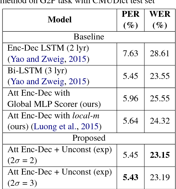Figure 4 for Local Monotonic Attention Mechanism for End-to-End Speech and Language Processing