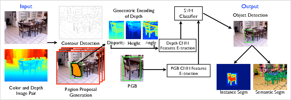 Figure 1 for Learning Rich Features from RGB-D Images for Object Detection and Segmentation