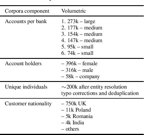 Figure 1 for Exploring Multi-Banking Customer-to-Customer Relations in AML Context with Poincaré Embeddings