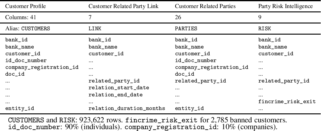 Figure 3 for Exploring Multi-Banking Customer-to-Customer Relations in AML Context with Poincaré Embeddings