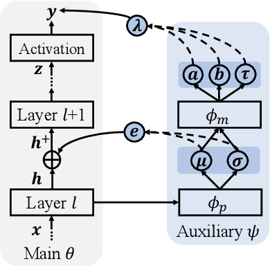 Figure 1 for Uncertainty-guided Model Generalization to Unseen Domains