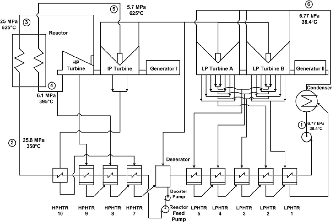 Figure 2 from Super Critical Water-Cooled Nuclear Reactors