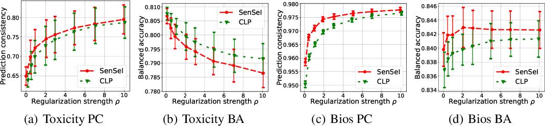 Figure 4 for SenSeI: Sensitive Set Invariance for Enforcing Individual Fairness