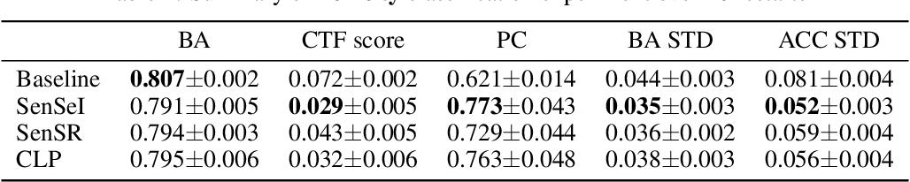 Figure 2 for SenSeI: Sensitive Set Invariance for Enforcing Individual Fairness