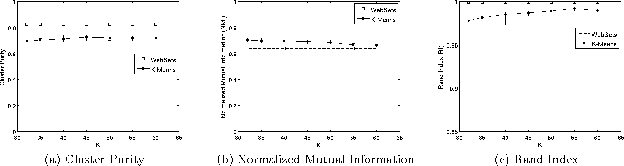 Figure 2 for WebSets: Extracting Sets of Entities from the Web Using Unsupervised Information Extraction
