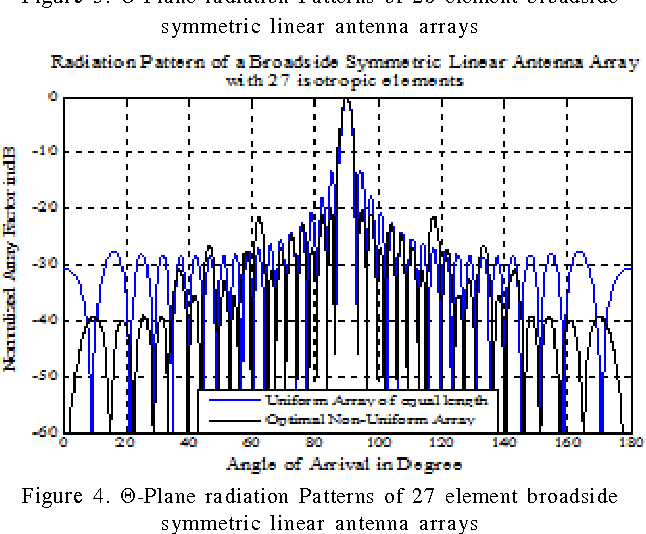 PDF] Linear Antenna Array synthesis with Decreasing Sidelobe and