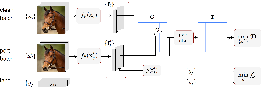 Figure 1 for Defense Against Adversarial Attacks Using Feature Scattering-based Adversarial Training