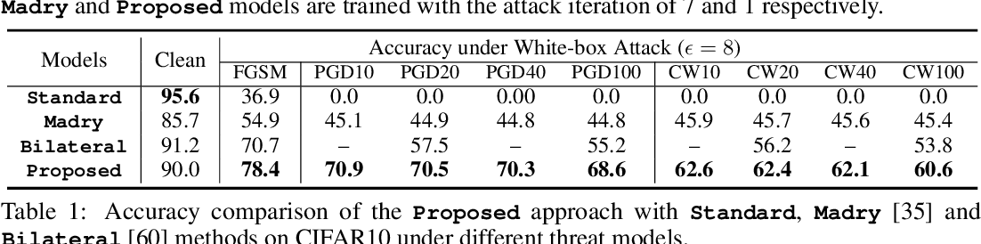 Figure 2 for Defense Against Adversarial Attacks Using Feature Scattering-based Adversarial Training