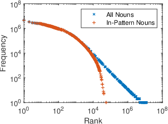 Figure 3 for When Hearst Is not Enough: Improving Hypernymy Detection from Corpus with Distributional Models