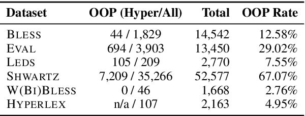 Figure 2 for When Hearst Is not Enough: Improving Hypernymy Detection from Corpus with Distributional Models