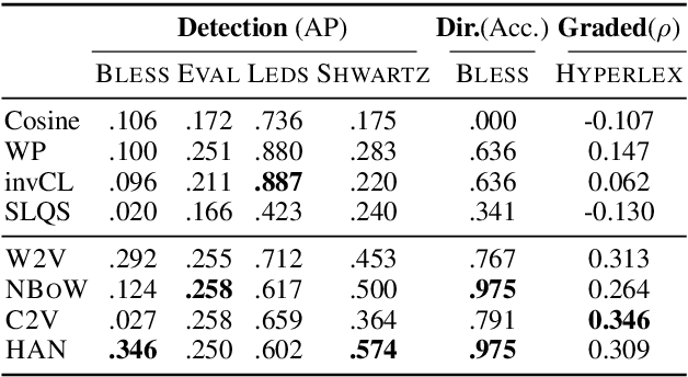 Figure 4 for When Hearst Is not Enough: Improving Hypernymy Detection from Corpus with Distributional Models