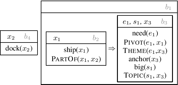 Figure 1 for Semantic Graph Parsing with Recurrent Neural Network DAG Grammars