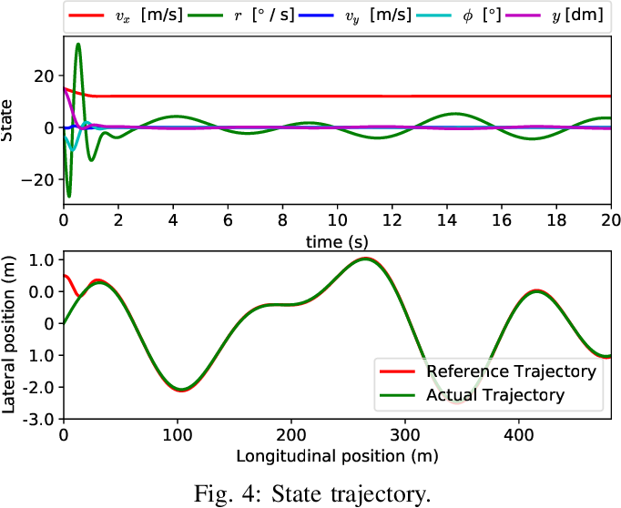 Figure 4 for Generalized Policy Iteration for Optimal Control in Continuous Time