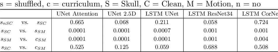Figure 4 for Assessing Lesion Segmentation Bias of Neural Networks on Motion Corrupted Brain MRI
