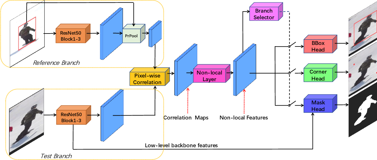 Figure 1 for Alpha-Refine: Boosting Tracking Performance by Precise Bounding Box Estimation
