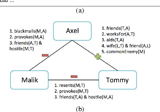 Figure 1 for Inferring Interpersonal Relations in Narrative Summaries