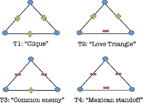 Figure 3 for Inferring Interpersonal Relations in Narrative Summaries