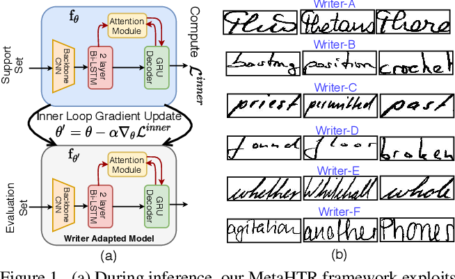 Figure 1 for MetaHTR: Towards Writer-Adaptive Handwritten Text Recognition