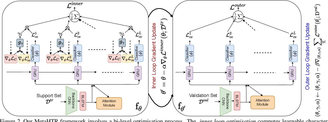 Figure 3 for MetaHTR: Towards Writer-Adaptive Handwritten Text Recognition