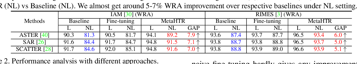 Figure 2 for MetaHTR: Towards Writer-Adaptive Handwritten Text Recognition