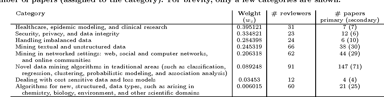 Figure 2 for Recommender Systems for the Conference Paper Assignment Problem