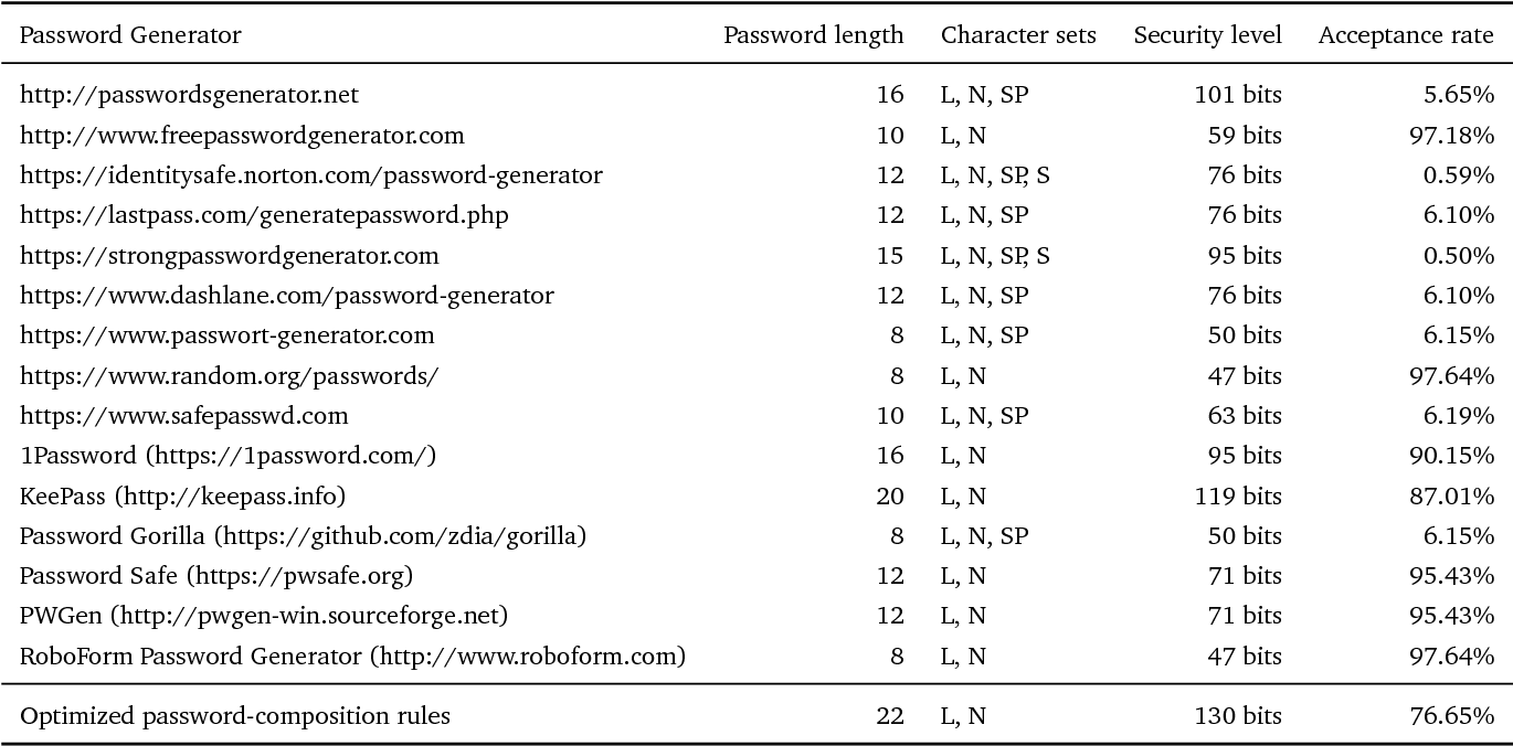 Table 4 4 from Generating and Managing Secure Passwords for