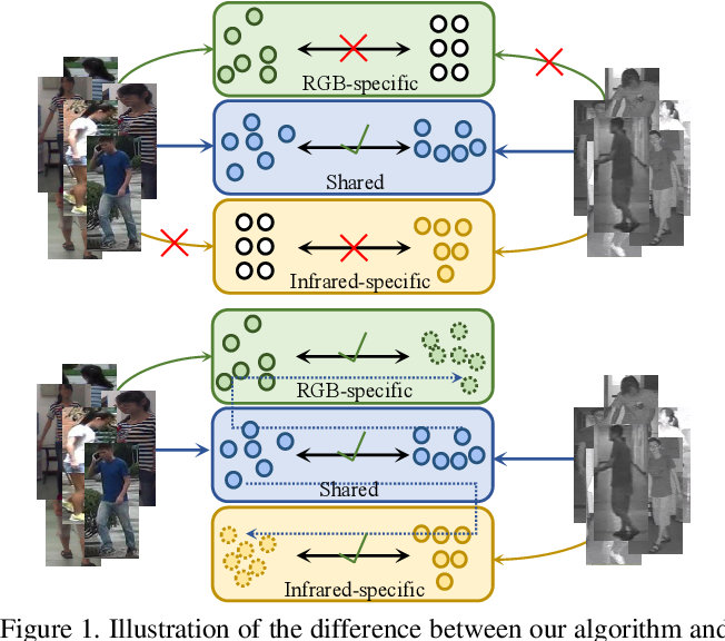 Figure 1 for Cross-modality Person re-identification with Shared-Specific Feature Transfer