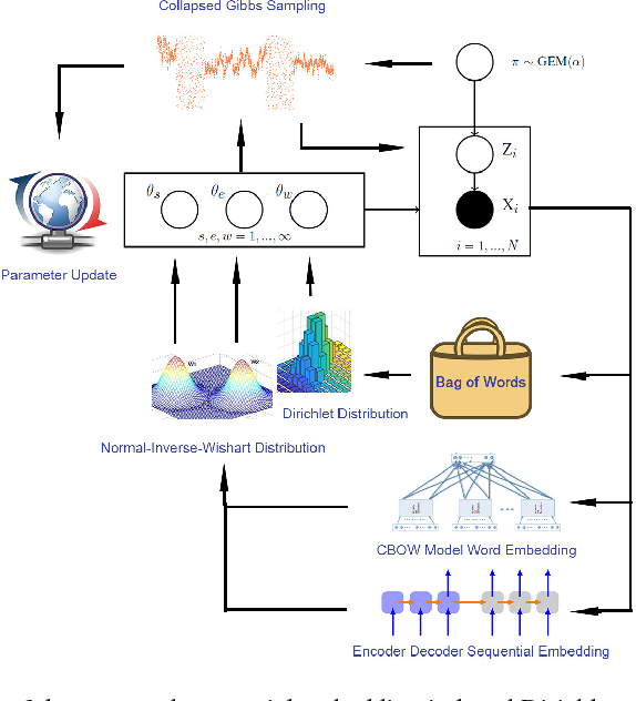 Figure 1 for Sequential Embedding Induced Text Clustering, a Non-parametric Bayesian Approach