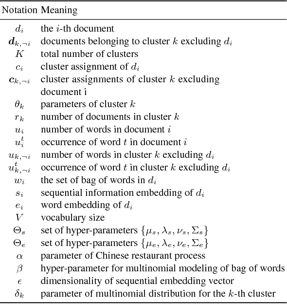 Figure 2 for Sequential Embedding Induced Text Clustering, a Non-parametric Bayesian Approach